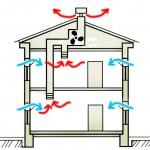 системы вентиляции с механическим побуждением