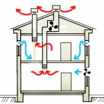 системы смешанной вентиляции